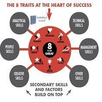 The 8 Traits Successful People Have in Common by St. John Richard PDF Download